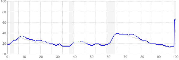 New Jersey monthly unemployment rate chart from 1990 to June 2020